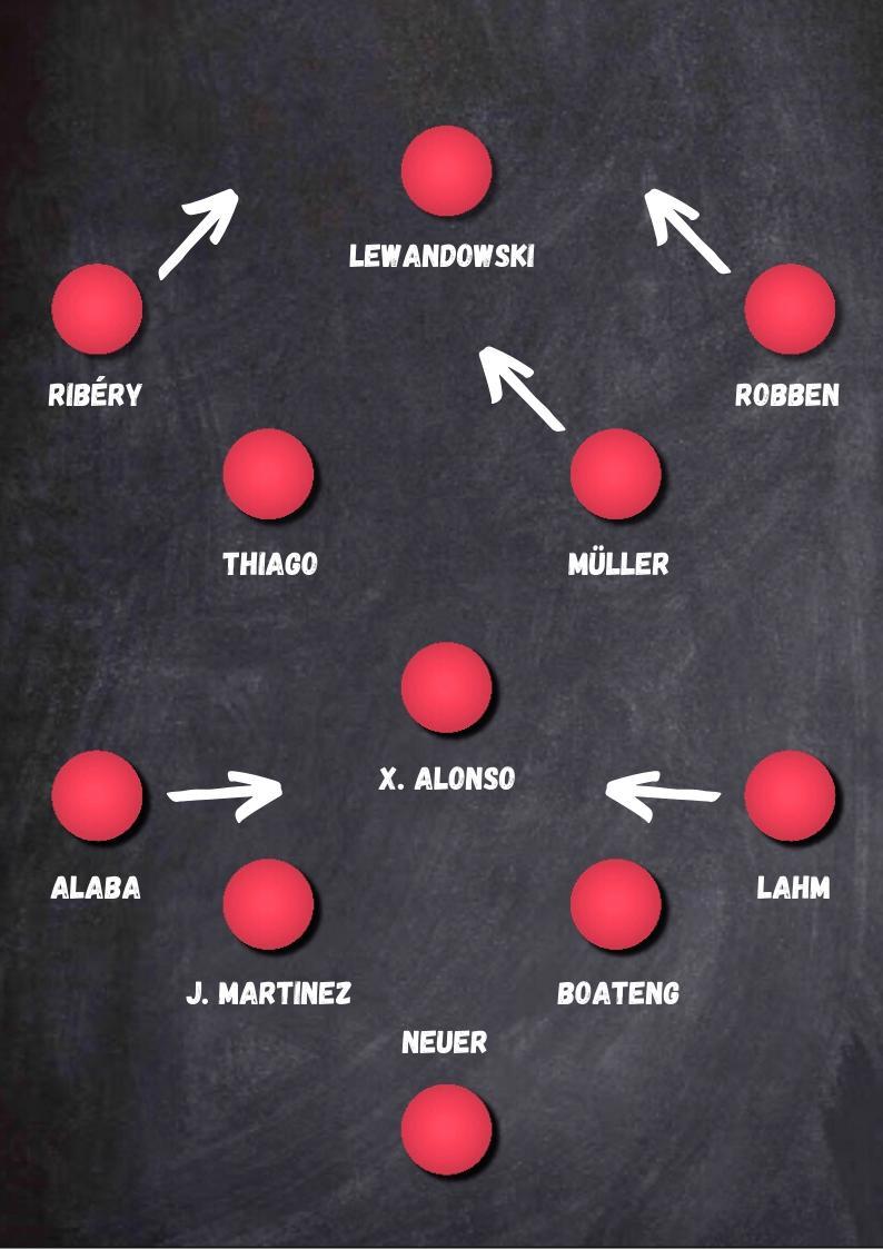 Guardiola Bayern Monaco formazione