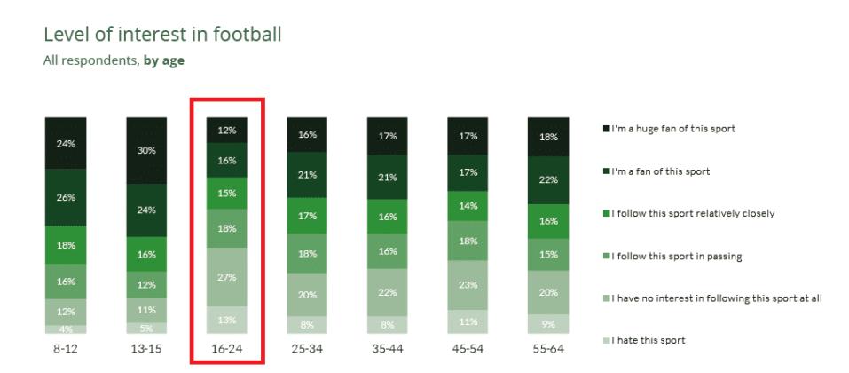 2 Report Eca. coinvolgimento nel calcio per eta
