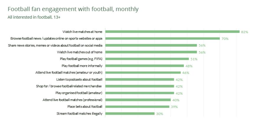 8 Report Eca. Modalita di visione del calcio