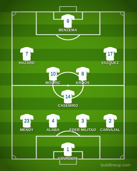 real-madrid-formazione-2021-2022